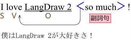 LangDraw 2で作図した言語構造式サンプル